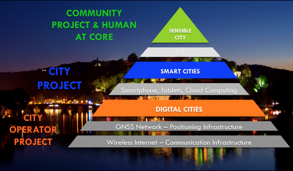 SENSiBLE CITIES vs SMART CITIES